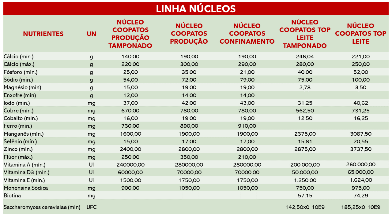 NÚCLEOS COOPATOS