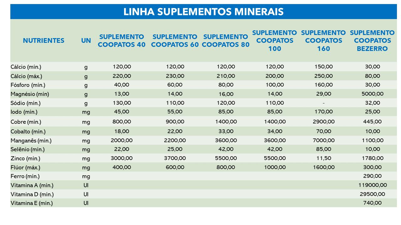 SUPLEMENTOS MINERAIS COOPATOS